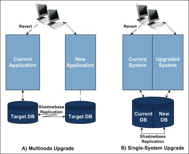 """Diagram of HPE Shadowbase zero application downtime. Two ZDM examples, one a multi-node upgrade, the other a single-system upgrade. For a full image description, please see the paragraph that starts with """"Figure 1 illustrates."""""""