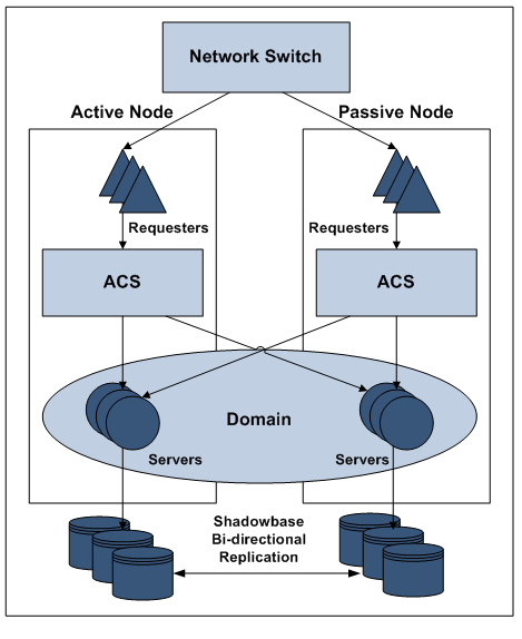 "Diagram of HPE Pathway Domains Active/Active Architecture (please see ""This configuration"" paragraph for full image description)"