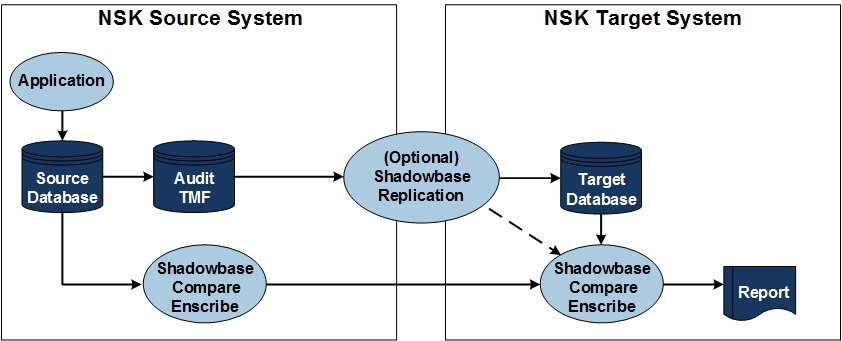 "Diagram of Shadowbase Compare Enscribe Configuration on NSK source and NSK target systems. For a full image description, see the paragraph that starts with ""Figure 1 depicts."""