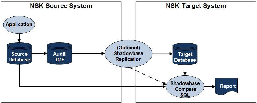 """Diagram of Shadowbase Compare SQL Sample Configuration with Compare SQL on the target system. (Please see the paragraph that starts with """"Figure 2 depicts"""" for a full image description.)"""