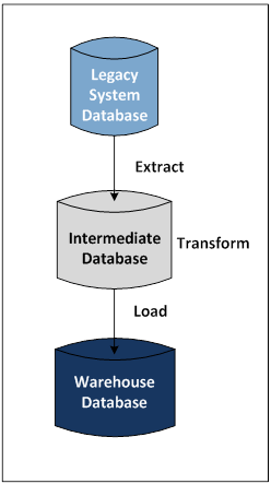 Extract, Transform, Load