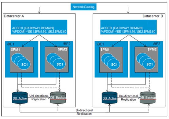 Datacenter Network Routing for Bi