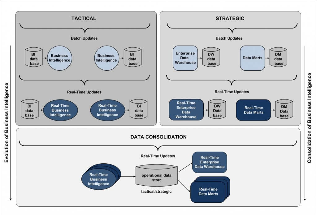 "Diagram of the evolution of the operational data store (please see ""Figure 2 shows"" paragraph for full description)"