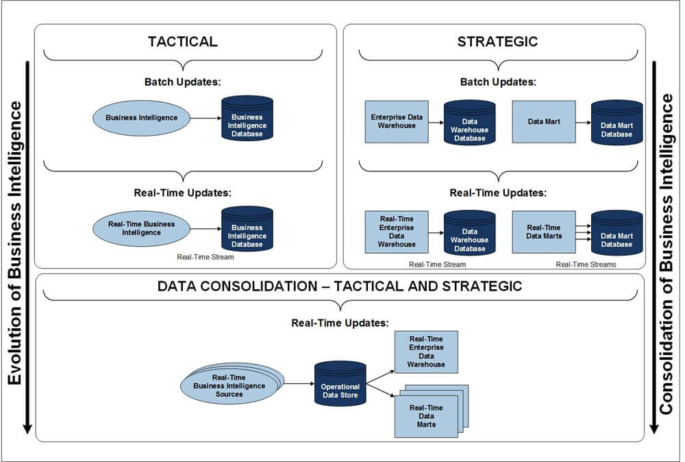 Diagram of evolution of the operational data store