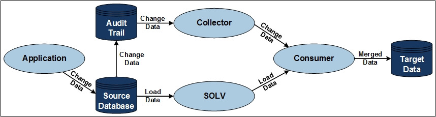 SOLV Integrated Data Flow Chart