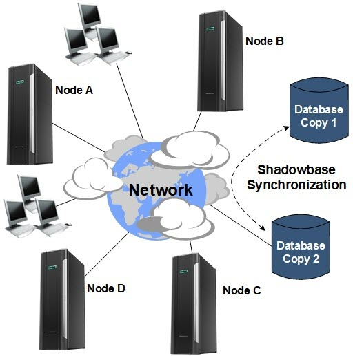 "Diagram of an HPE Shadowbase active-active network (please see the paragraph that starts with ""As shown in Figure 1"" for a full image description)."