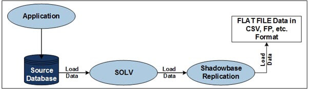 "Diagram of SOLV Unloading - (please see the paragraph that starts with ""Figure 1 depicts"" for a full image description.)"
