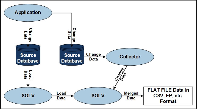 "Diagram of SOLV Unloading Integrated with HPE Shadowbase - (please see the paragraph that starts with ""Figure 2 depicts"" for a full image description.)"