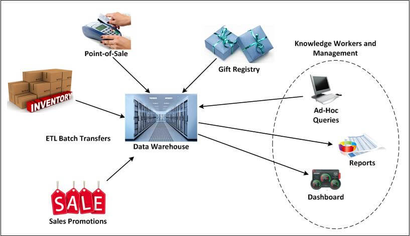 Diagram of a data warehouse sending and receiving data to and from other entities