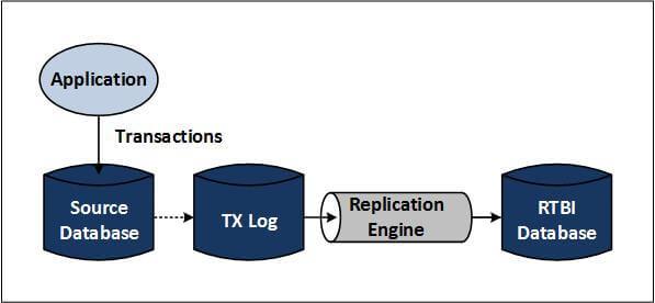 Figure 4 — Data Consolidation