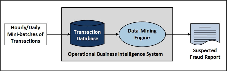 "Diagram of operational business intelligence system (please see the ""Figure 1 illustrates"" paragraph for a full image description)"