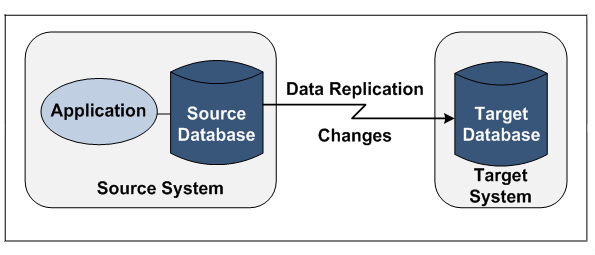 Data Replication from Source to Target