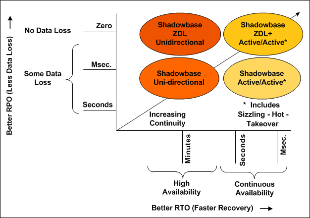 Shadowbase Business Continuity Continuum