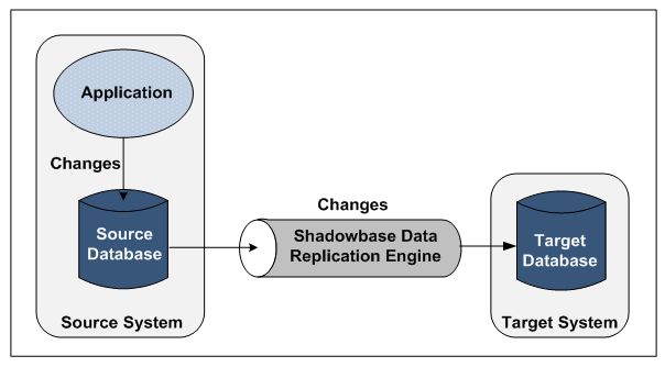 "Diagram of HPE Shadowbase Data Replication Engine. Please see the paragraph that starts with ""HPE Shadowbase software provides"" for a full image description."