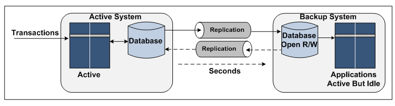 """Diagram of Sizzling-Hot-Takeover with Reverse Replication. Please see the paragraph that starts with """"Shadowbase SZT offers"""" for a full image description."""