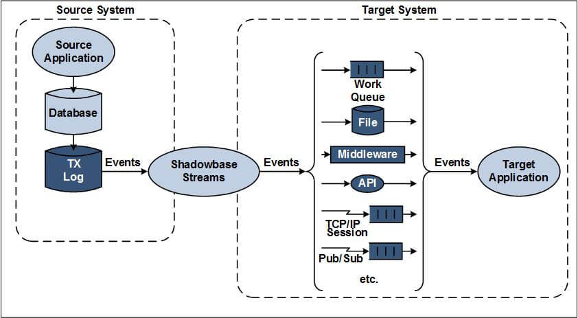 (Target) application interfaces supported by HPE Shadowbase Streams: Work queue, database file, middleware, api's, tcp/ip session, pub/sub, etc.