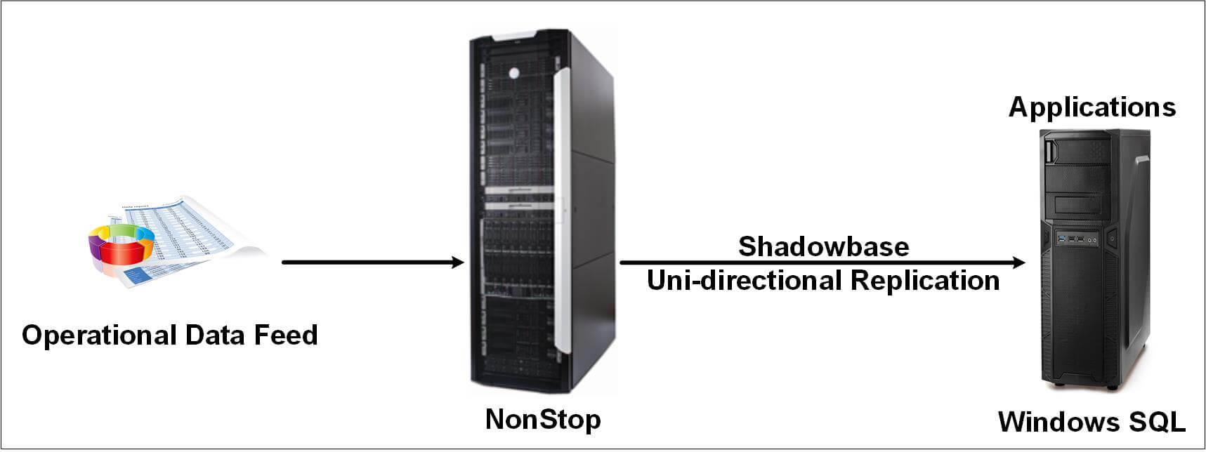 Data-Integration-System-for-Paper-Manufacturer