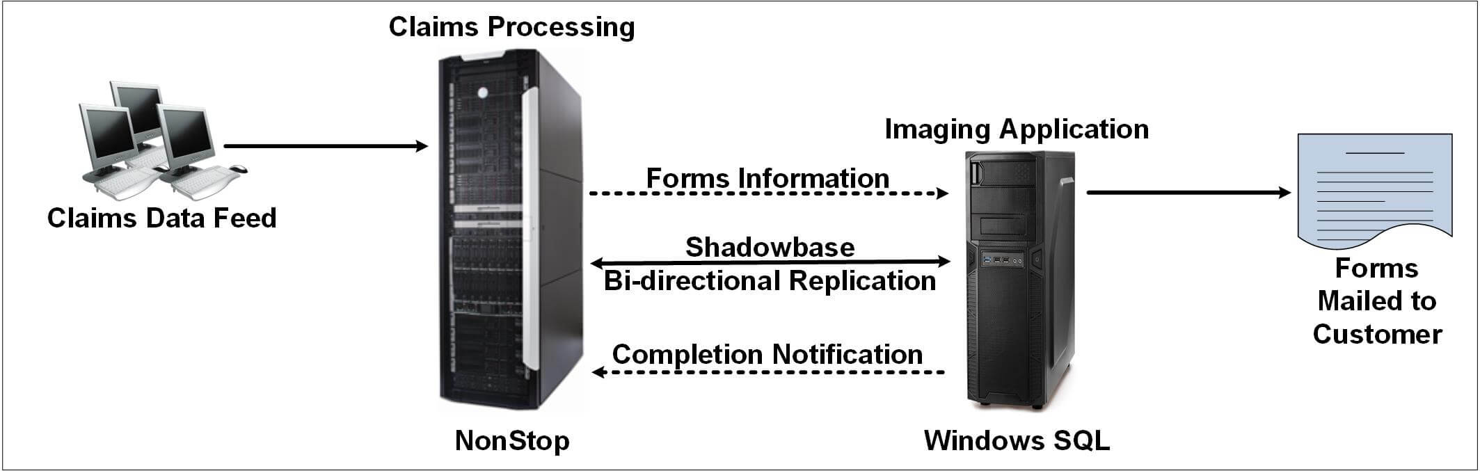 """Diagram depicting Shadowbase Heterogeneous Systems. For a full image description, please see the paragraph that starts with """"In Figure 1."""""""