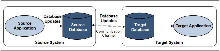 """Diagram of Shadowbase Streams data distribution process. Please see the paragraph that starts with """"The Shadowbase Streams"""" for a full image description."""