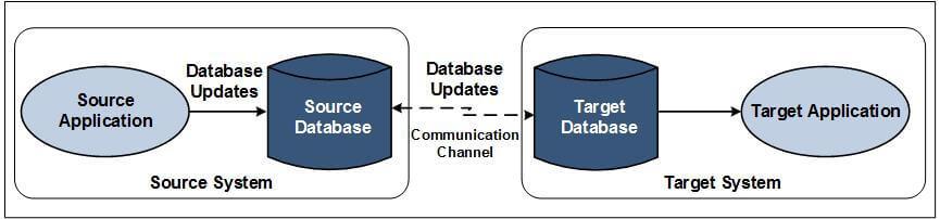 Streams for Data Integration fig1 - Data Integration