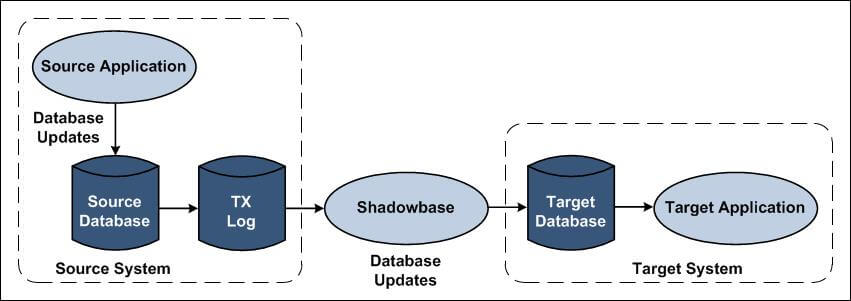 """Diagram of Shadowbase streams for data integration. (Please see the paragraph that starts with """"Shadowbase Streams uses"""" for a full image description.)"""