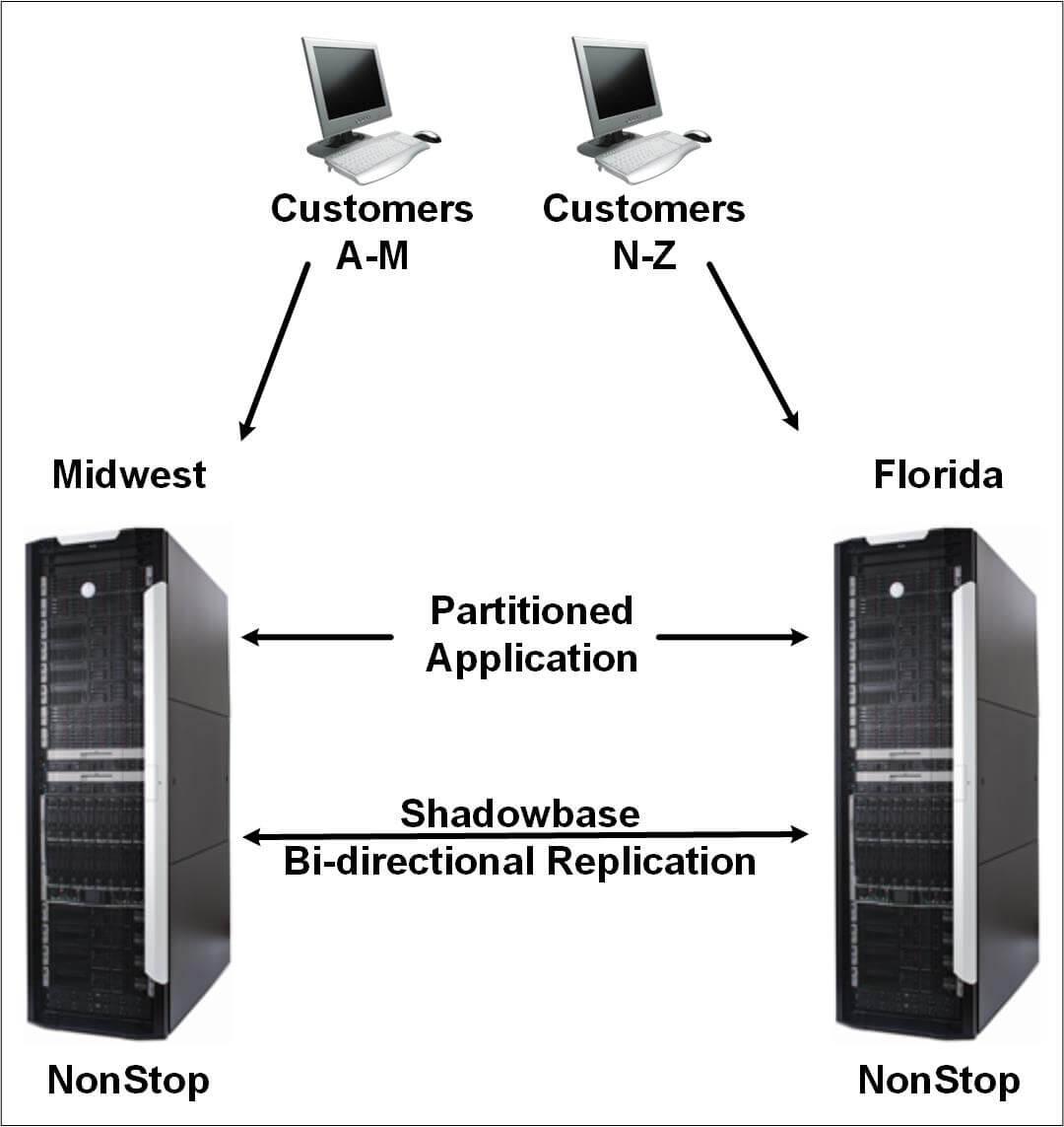 Homogeneous Active/Active Systems for Regional Bank Service Bureau