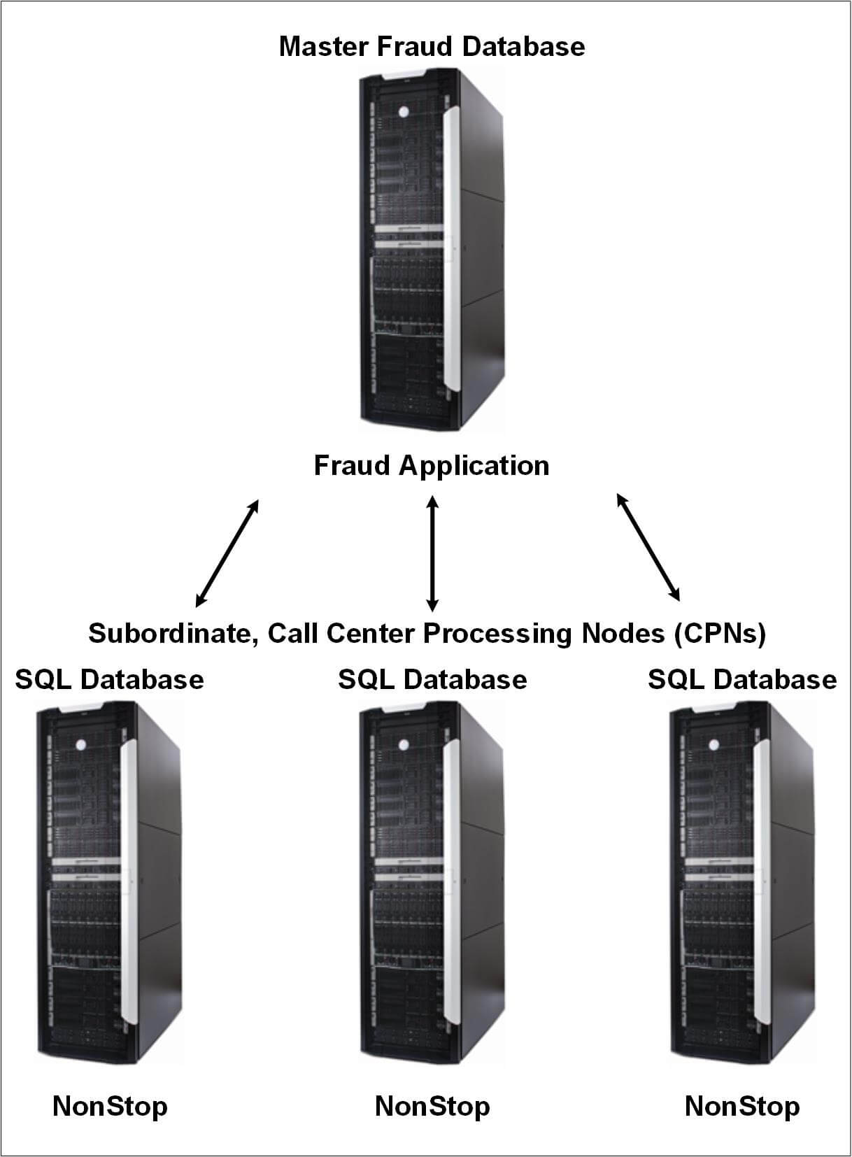 real time cell phone fraud detection