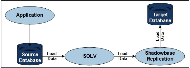 """Diagram of Sample SOLV snapshot loading architecture (please see the paragraph that starts with """"HPE Shadowbase SOLV Snapshot Loading as"""" for a full image description)."""