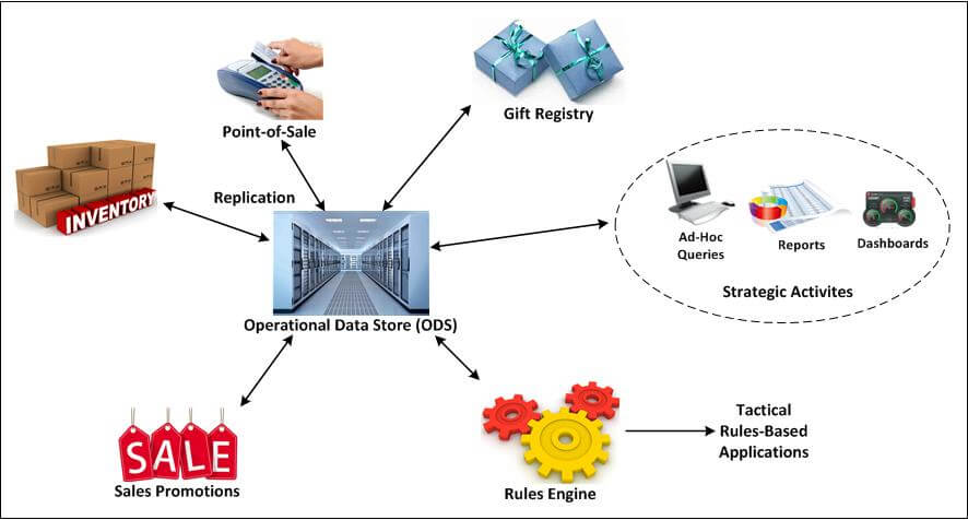 "Diagram of operational data store architecture (please see ""Figure 1 shows"" paragraph for full description)"