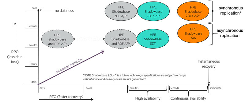Diagram of the HPE Shadowbase Business Continuity Continuum. The HPE Shadowbase Business Continuity Continuum depicts numerous architectures, from A/P, non-ZDL to fully A/A, ZDL products.