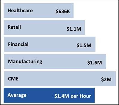 """Diagram of average costs of downtime (please see """"Figure 1 states"""" sentence for full description)"""