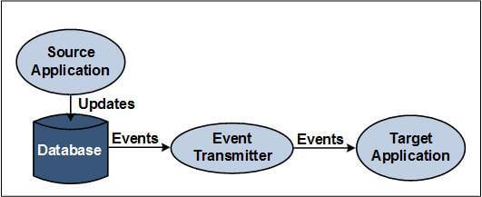 HPE Shadowbase Streams Event-Level Integration