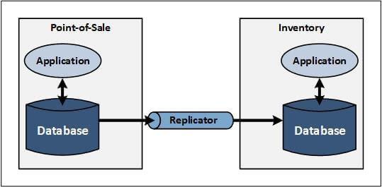 Figure-3–EAI-Intersystem-Communication-with-Data-Replication-from-Database-to-Database