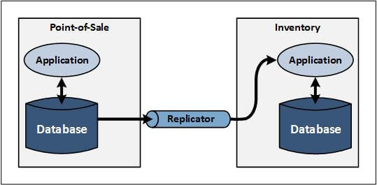 Figure-4-EAI-Intersystem-Communication-with-Data-Replication-from-Database-to-Application