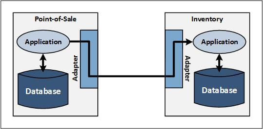 "Diagram of EAI intersystem communication with adapters (please see ""Figure 1 shows"" paragraph for full description)"