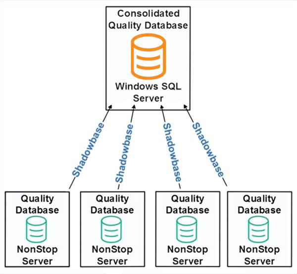 ensure-quality-assurance-through-operational-analytics-big-data-architecture-architecture