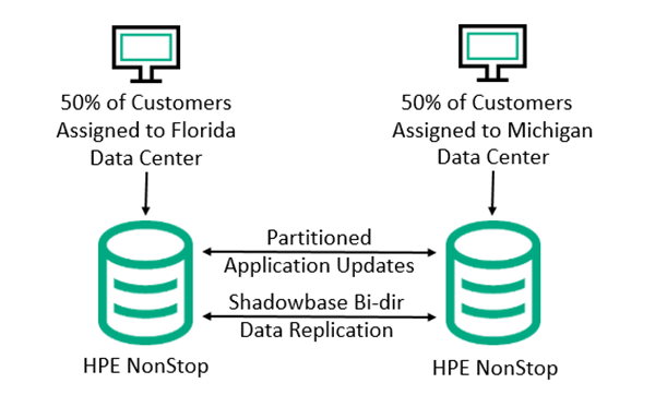 Diagram of merchant customers connected to a NonStop server residing in Florida, and other merchant customers connected to a NonStop server residing in Michigan. Both application/server pair sends partitioned application updates back and forth to avoid data collisions, with Shadowbase bi-directional replication keeping the two databases synchronized.