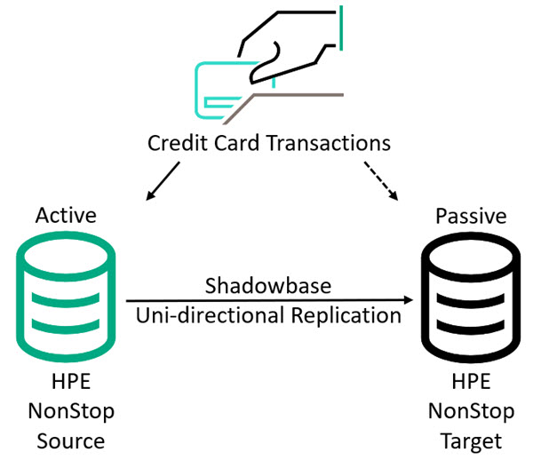 figure-1-shadowbase-in-an-active-passive-business-continuity-architecture