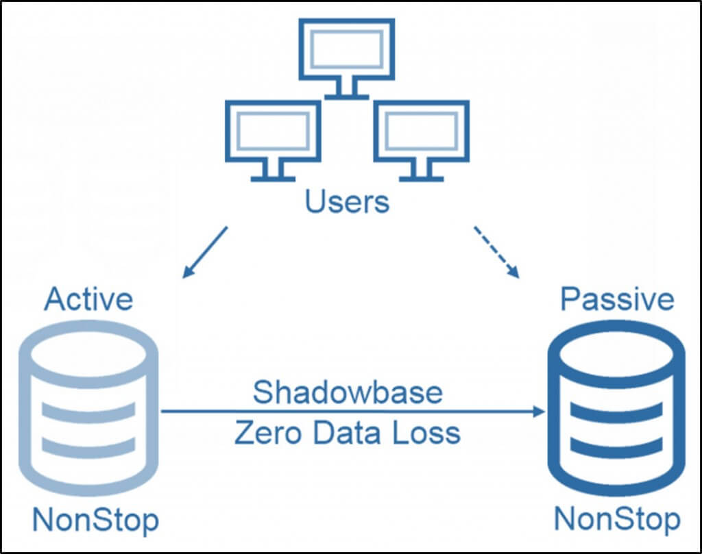 Diagram of HPE Shadowbase in an Active/Passive, Zero Data Loss architecture. Users make changes to an application which posts its changes to an active NonStop database. Then, Shadowbase Zero Data Loss uni-directionally sends the data to a passive NonStop database which acts as a backup in case of a failover is needed. Transactions are safe-stored before commit. It removes the risk of loss and uncertainty of the status of your data after a failover/takeover.