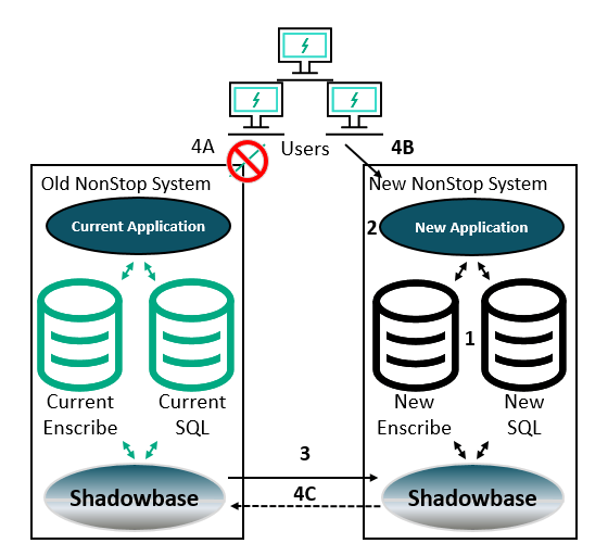 hpe-shadowbase-zero-downtime-migration-(zdm)-architecture