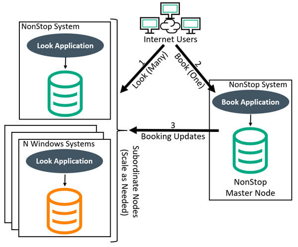 Diagram depicting Internet users use a look application which runs on a Windows Server for scalability, and is related to a NonStop server look app for processing. Then, users book on a booking app on a NonStop Master Node, then the booking app updates are sent to the look application.