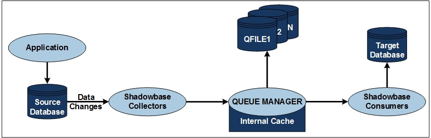 QMGR Flow Chart - from application to target database, the QMGR sits between the collector and consumer